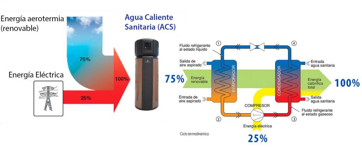 Bombas de calor para agua caliente sanitaria - Bomba de calor ...
