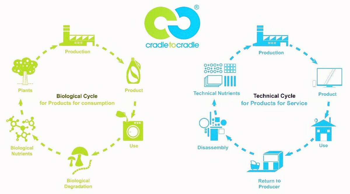Cradle To Cradle De La Cuna A La Cuna Terra Org Ecología Práctica