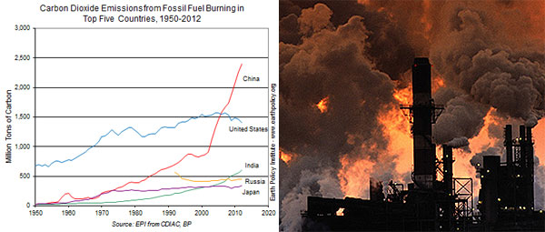 Quema De Combustibles Fosiles de combustibles fosiles enQuema De Combustibles Fosiles