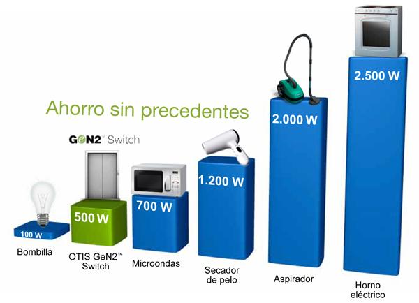 Cuanto consume un acumulador electrico